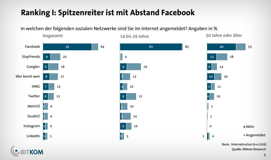 social-media-ranking-spitzenreiter