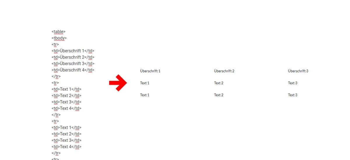 HTML Tabelle formatieren: Vorlage für Rahmen, Spalten ohne Rahmen