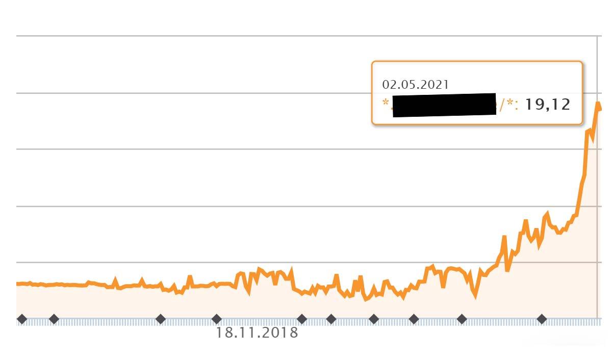 SEO Beispiel 472 % Performance: Steigerung (Bewertung) in 12 Monaten - Best Practice E-Commerce